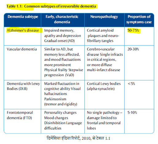 Table 1.1 from Dementia India Report 2010