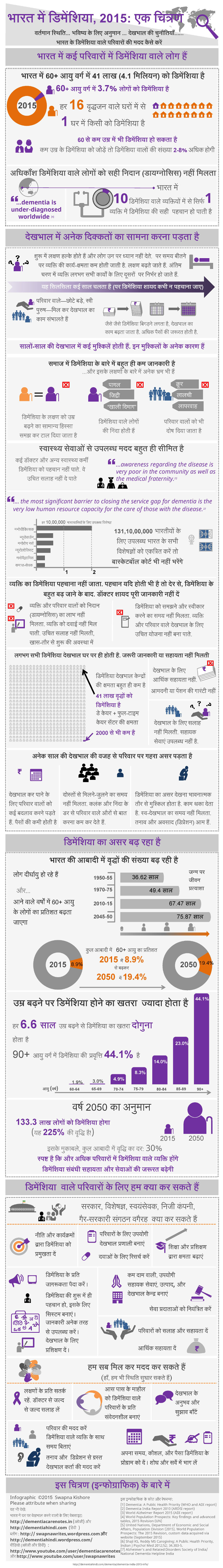 Dementia in India, 2015, an infographic in Hindi