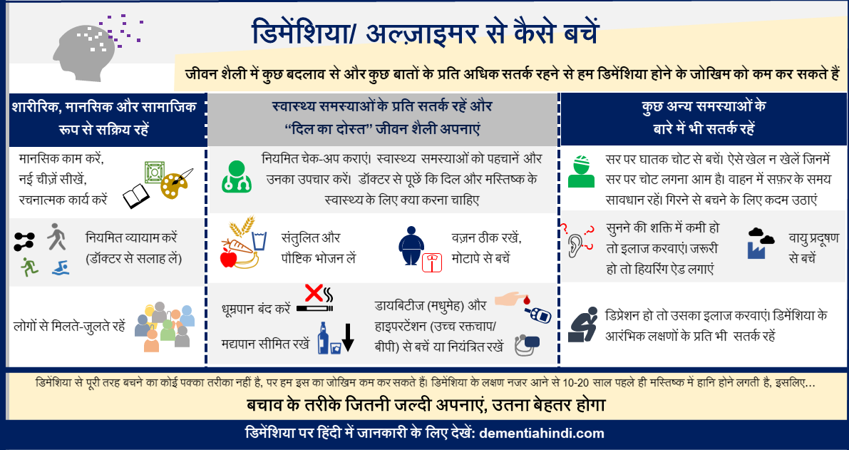 dementia risk reduction infographic Hindi from dementiahindi.com